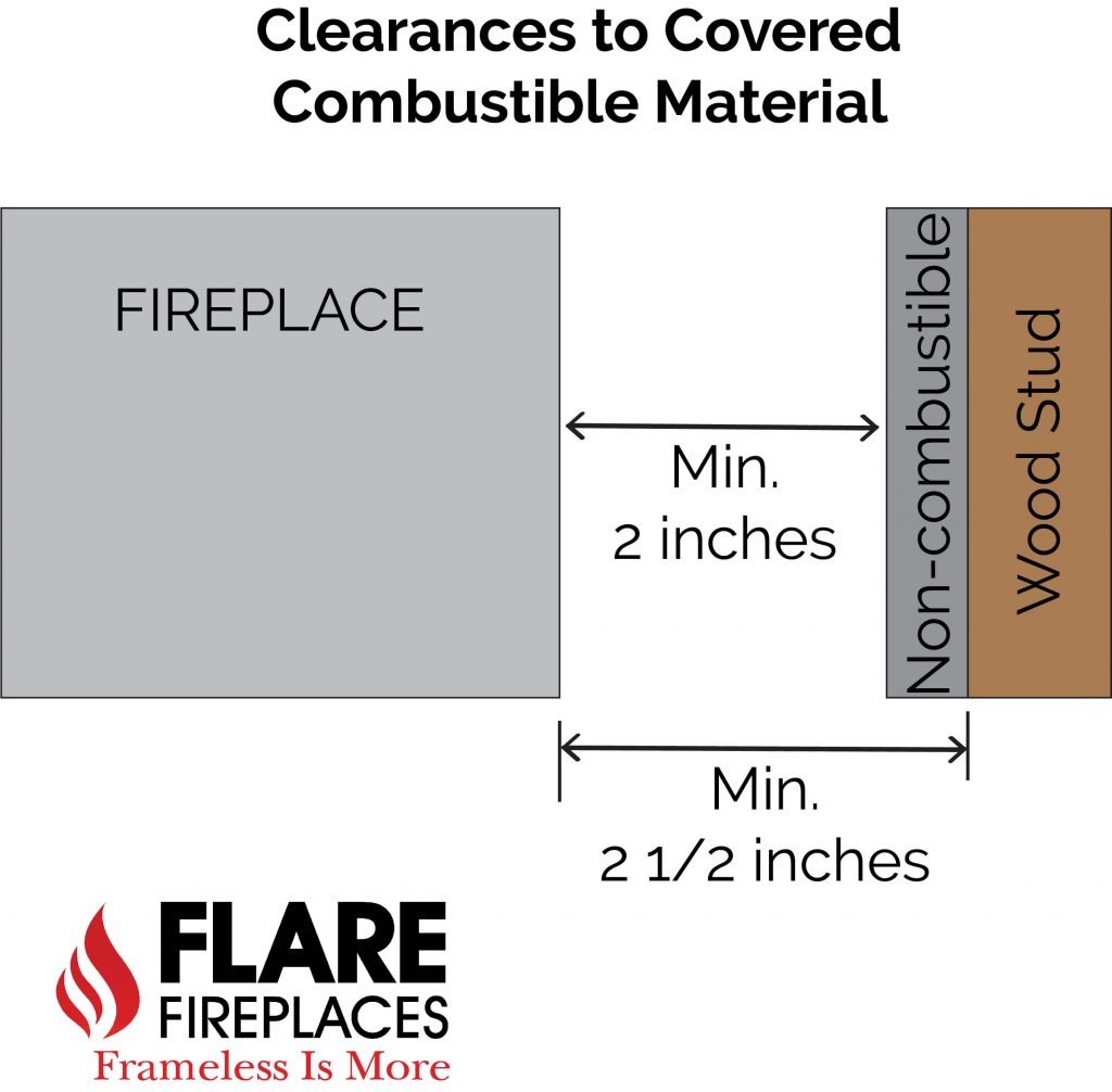 Covered Combustible Clearances