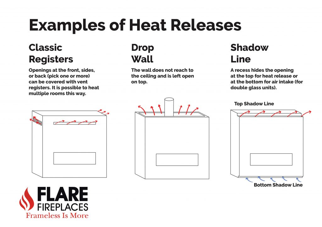 Heat Release example diagram